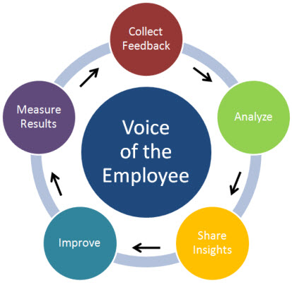 induction program performance and morale of New hires are expensive resources, so hr must ensure that the induction program for new employees will help them achieve the standard performance levels quickly by providing training, mentoring, and offering regular feedback during the induction period.